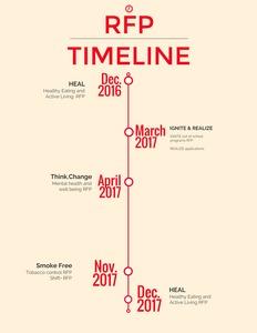 Rfp timeline