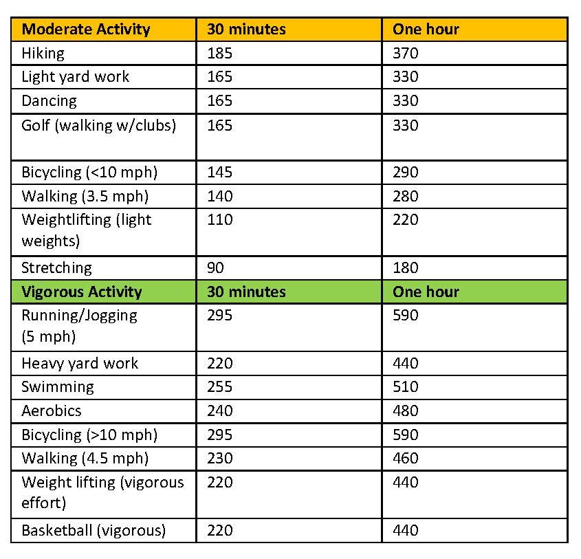 Activity chart page 1